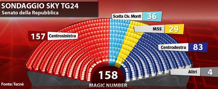 Sondaggio Tecnè: scende sotto 5% divario tra le due maggiori coalizioni