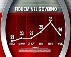 Sondaggio Ixé: crolla fiducia degli italiani nel governo attuale