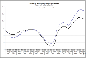 andamento della della disoccupazione nel 2014