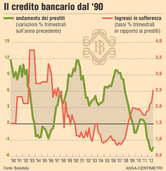 Sofferenze bancarie in crescita per tre miliardi