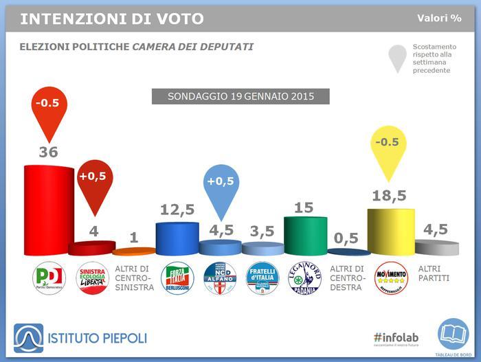 Politica, Italia alla finestra. In calo Pd e M5s. Lega al 15%