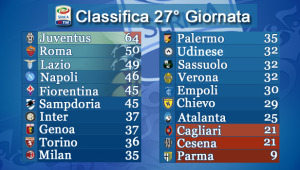 Classifica-27-giornata-completa