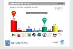 Intenzioni di voto (fonte: Ist. Piepoli)