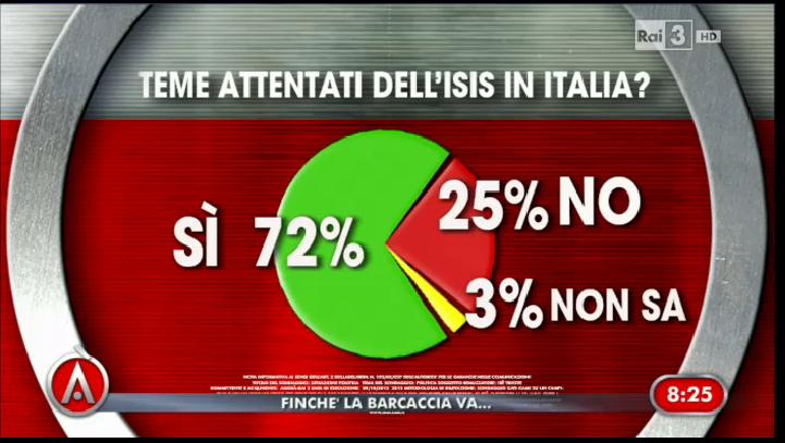 Isis: italiani preoccupati ma non è guerra. Sondaggio Ixè