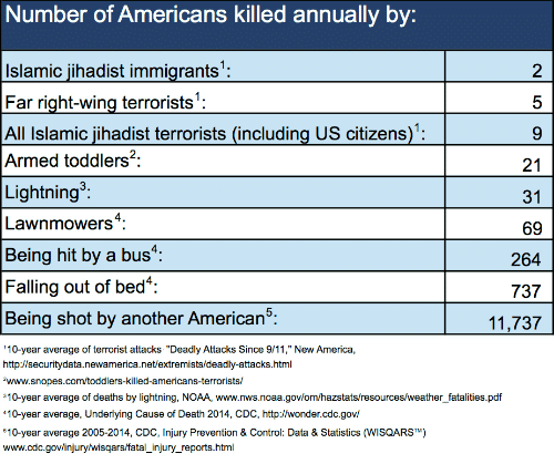 vittime_USA_2