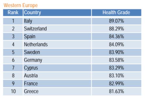 Salute: italiani, i più sani al mondo