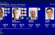 Piemonte, vince il centrodestra con Cirio