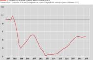 Azienda Italia: è ancora stagnazione