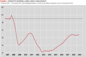 L'economia dell'azienda Italia è ancora in stagnazione. Crescono gli occupati.