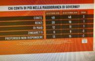 Sondaggi: Italia Viva al 4,3%, PD, Lega e M5s in calo