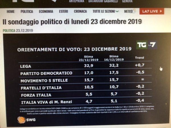 sondaggio-swg-per-La7-23-12-2019