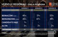 Chi vincerà le elezioni di Emilia Romagna? I sondaggi