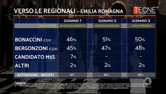 sondaggi-elettorali-emilia-romagna