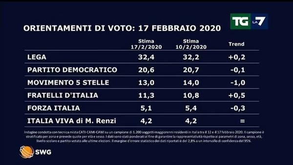 Swg: Fratelli d'Italia si avvia a superare M5S