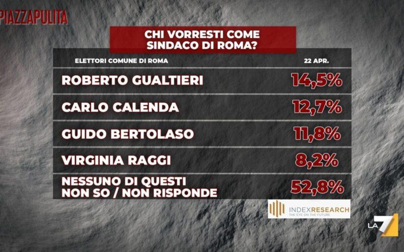 Sindaco Roma: un romano su due non sa che pesci prendere
